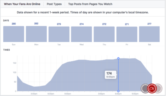 Facebook Page Analytics - See when your fans are online